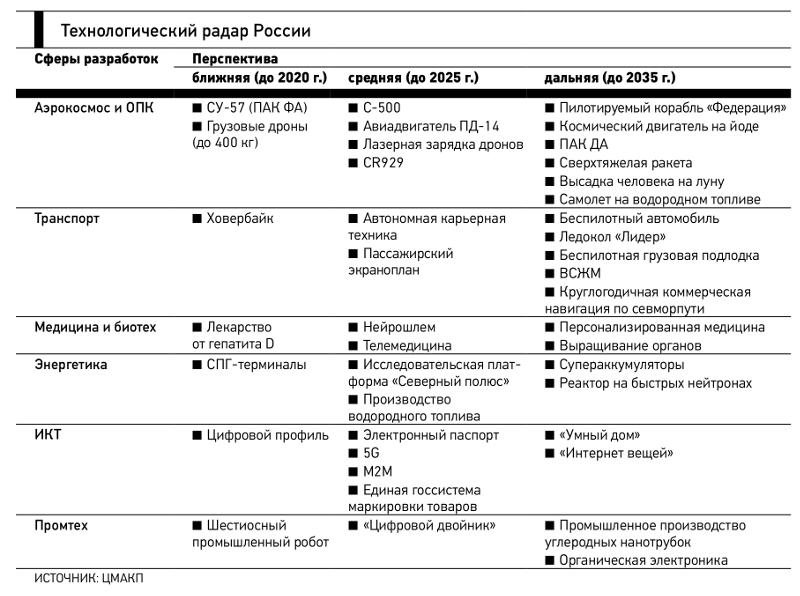 России есть что показать в сфере передовых технологий.png