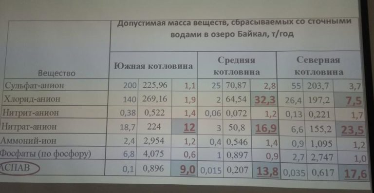 Baikal_normativ.jpg