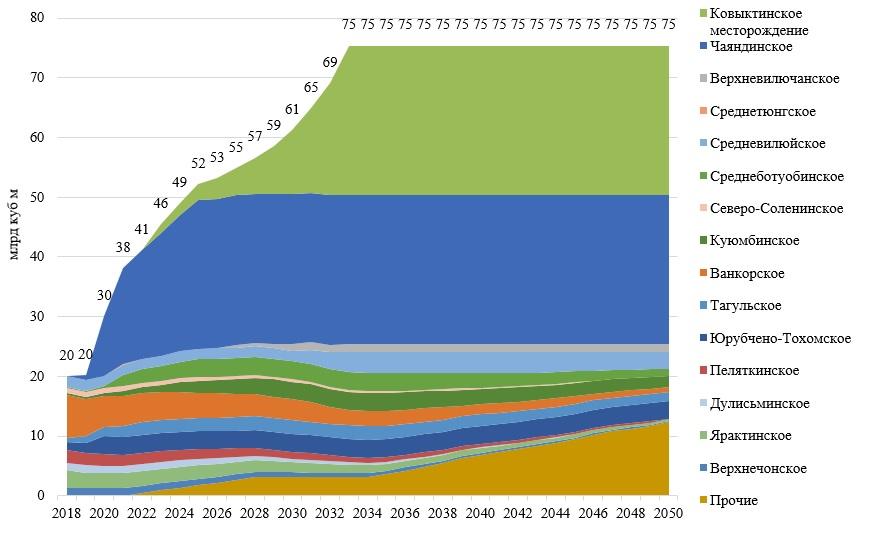 Прогноз добычи газа в Восточной Сибири и Республике Саха (Якутия).jpg